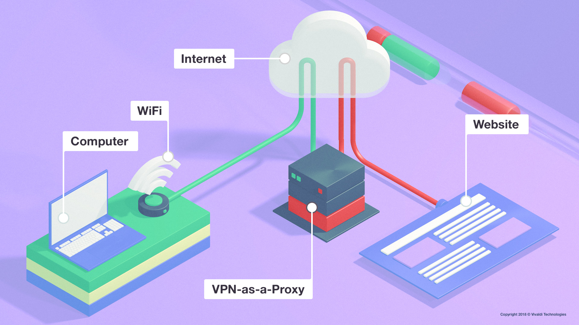 VPNs, proxies and privacy | Vivaldi Browser