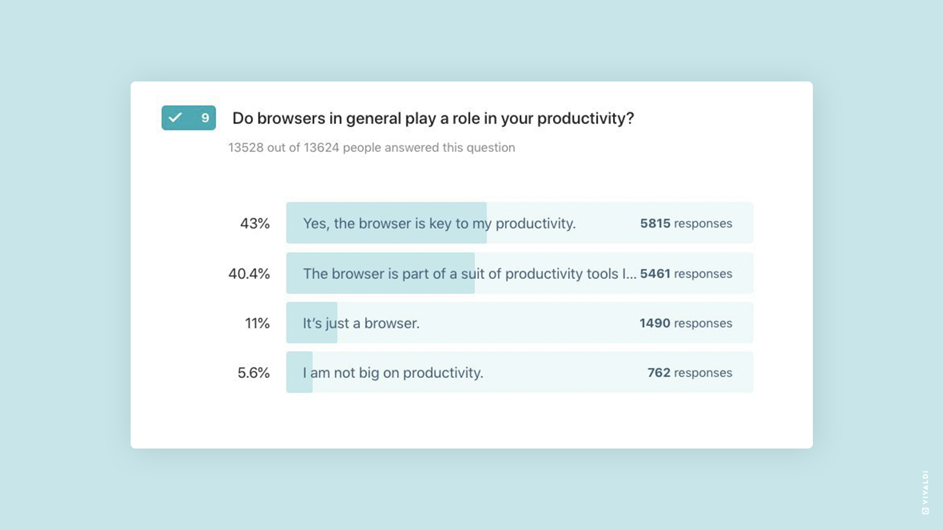 Favorite productivity tools, second survey graph.