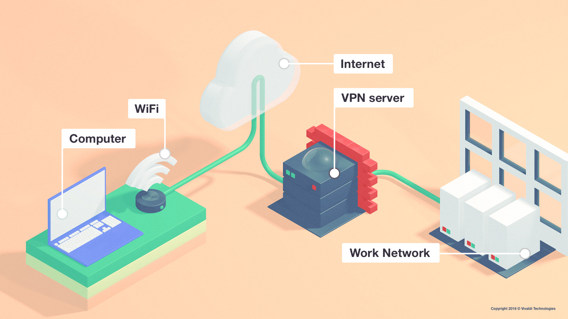Set up for working remotely with VPN.